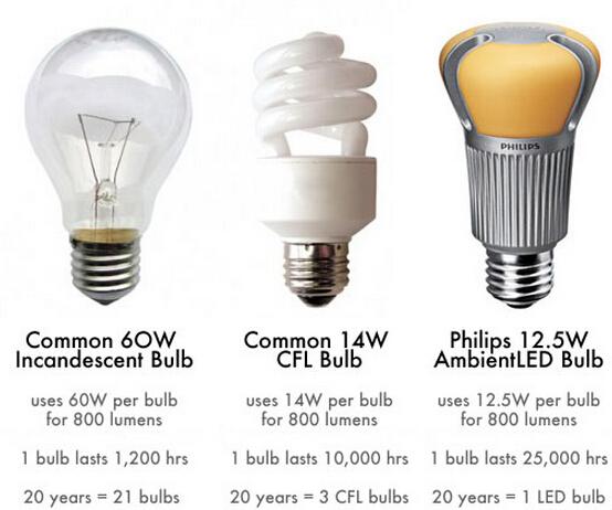 Disminuci n de los precios de la bombilla led es - Precios de lamparas ...
